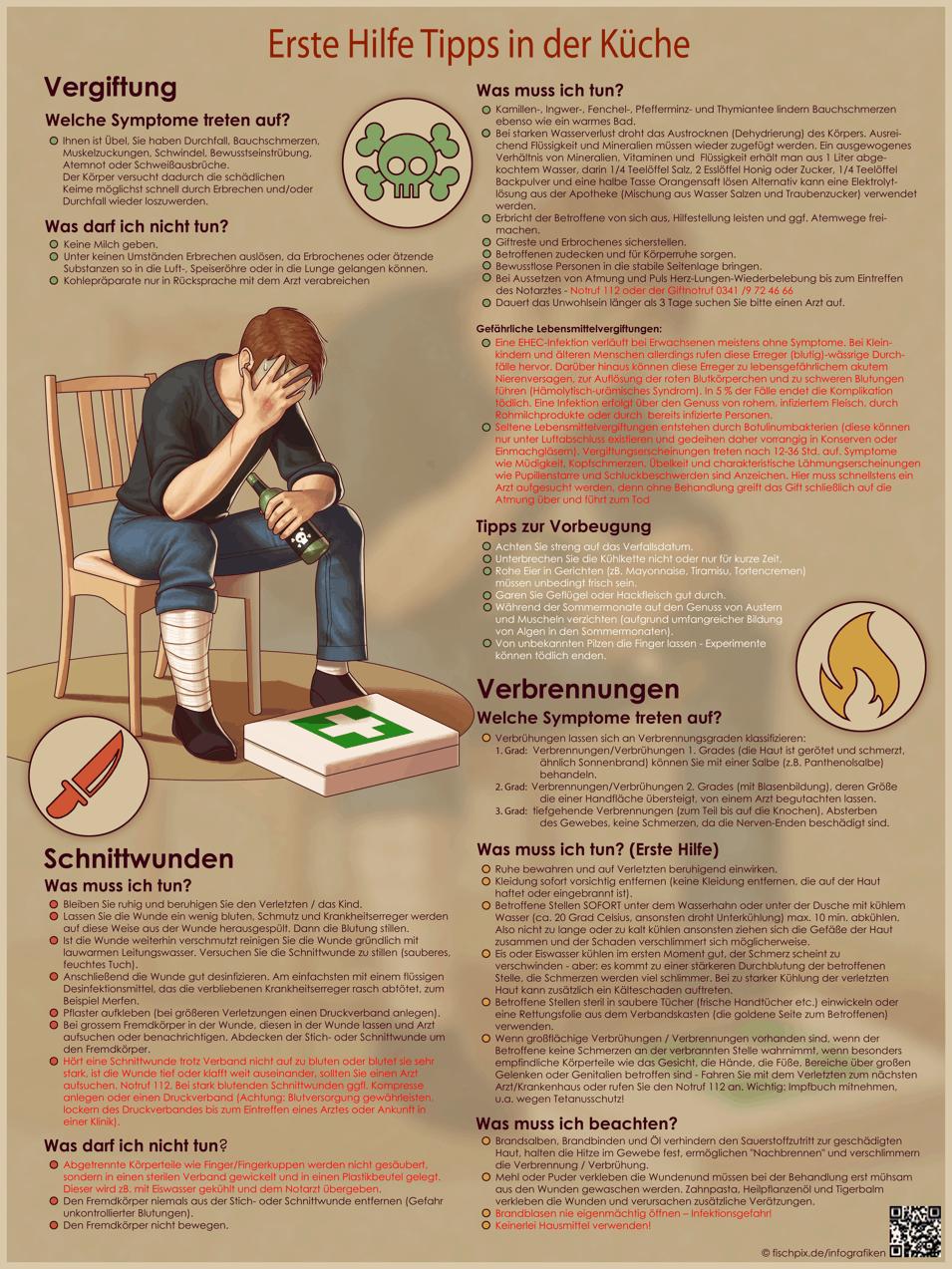 Verletzungen in der Küche: Wichtige Tipps zur Ersten Hilfe ...