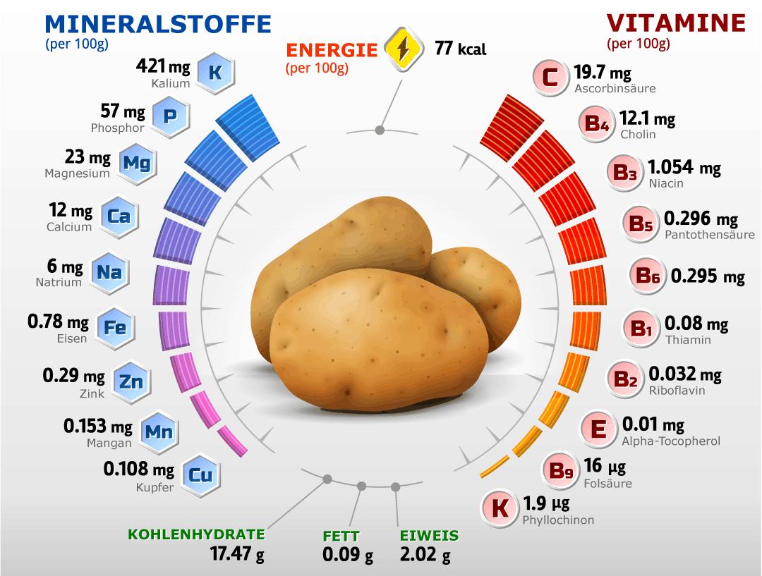 Kartoffel Kcal kartoffeln inhaltsstoffe nährwerte